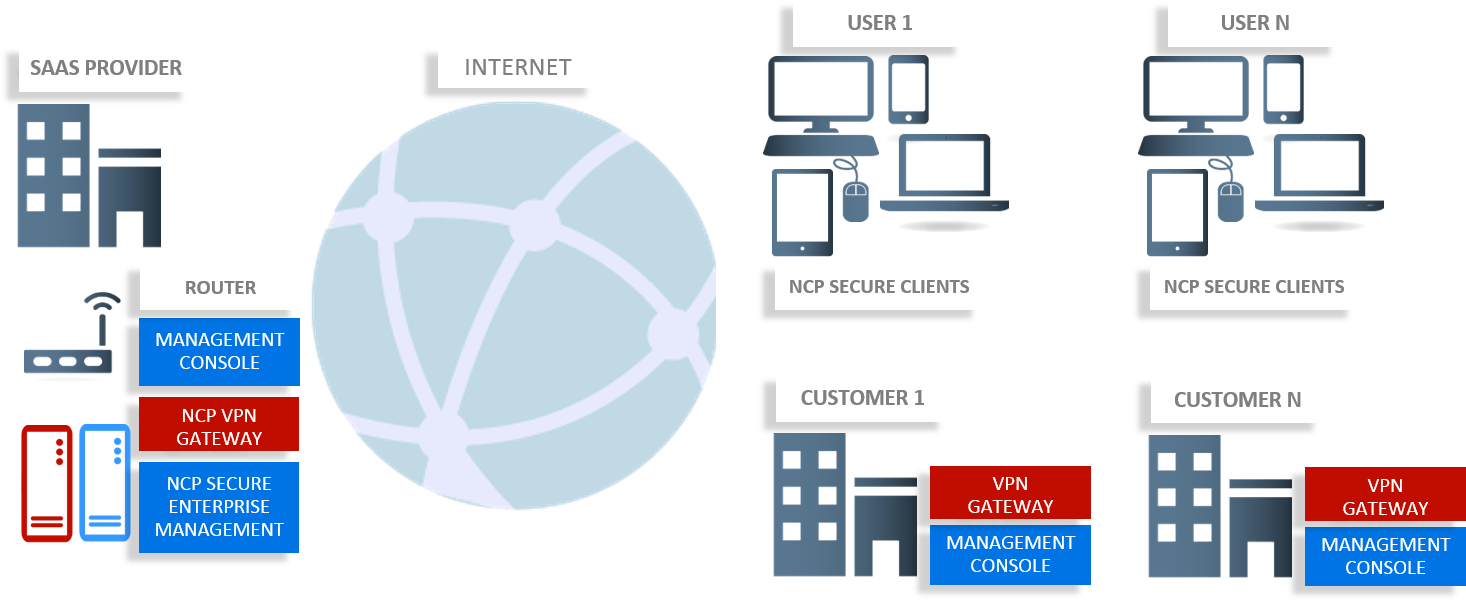 Cloud Vpn Solution Remote Access And Computing Network Diagram With Connection Their Virtual Private Next Level Technology Ncp Offers A That Meets The Needs Of Service Providers Users